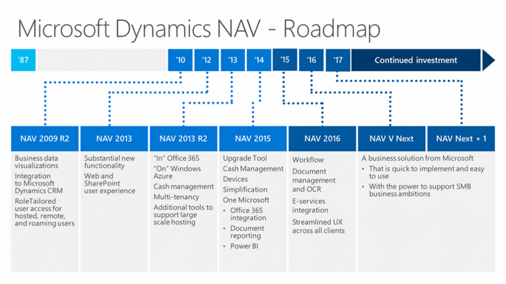 Roadmap Microsoft Dynamics NAV