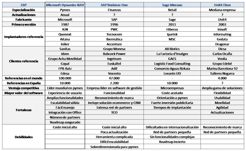 Comparativa ERP para pymes