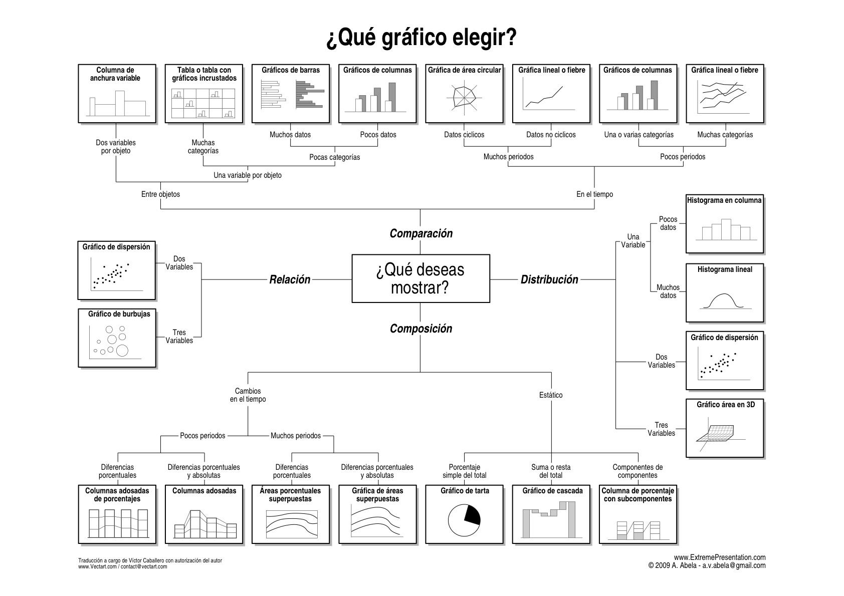 que-grafico-elegir